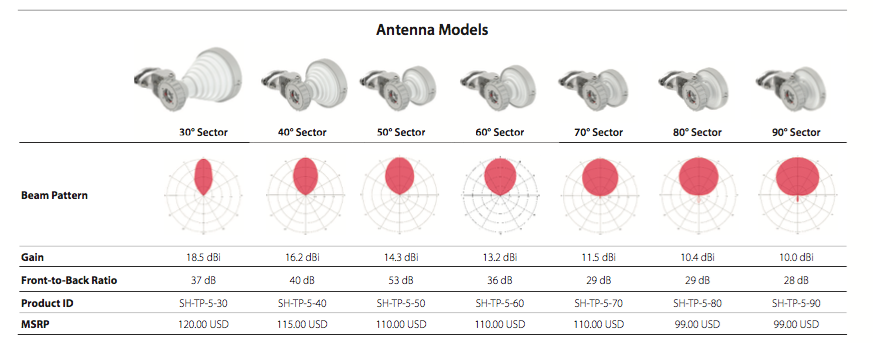Modelos de panles RF-Elements